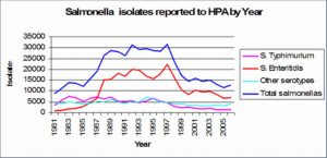 Graph showing the number of salmonellae isolated year on year by the HPA.