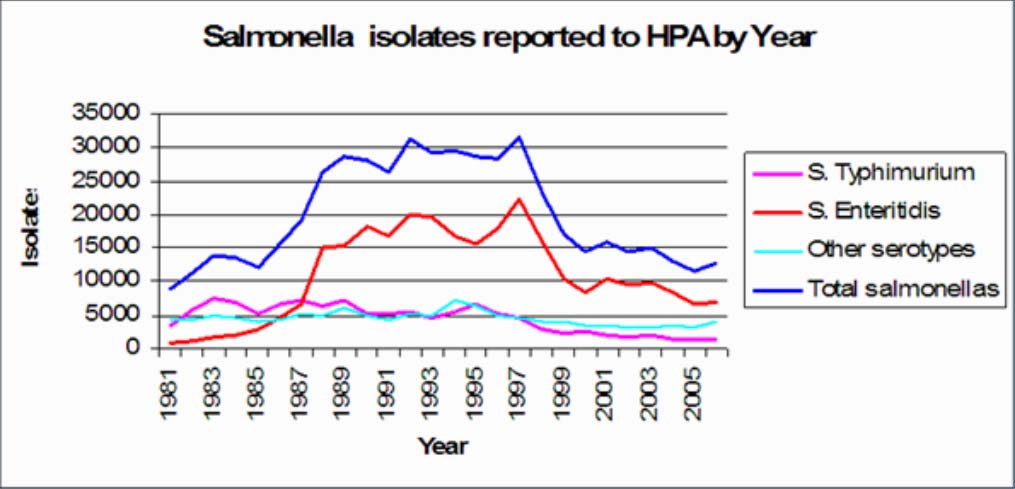 sallmonella_isolates_reported_to_hpa_by_year